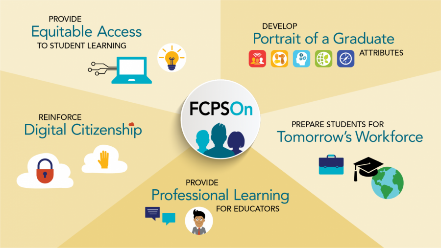 FCPS' graphic displaying various aspects of its FCPSOn initiative