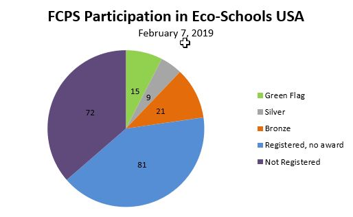 A pie chart showing the number of schools which received awards for their recycling programs.